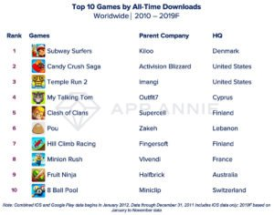 Game-Consultant.com; Top games of the decade by download
