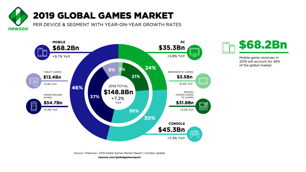 Global Games Market - Game-Consultant.com